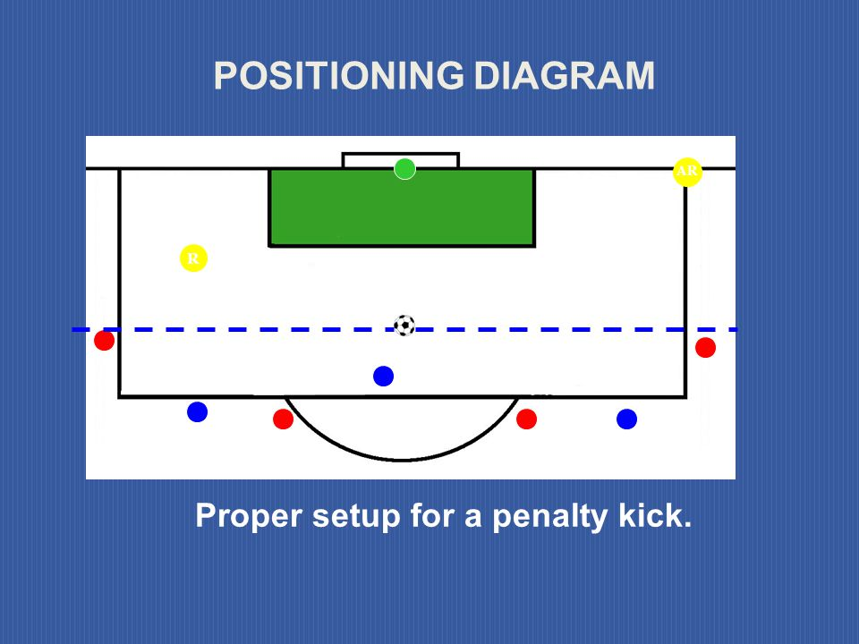 REQUIREMENTS OF DEFENDERS Must be outside of penalty area Must be outside of penalty arc Must be behind penalty mark Must be on the field of play Must