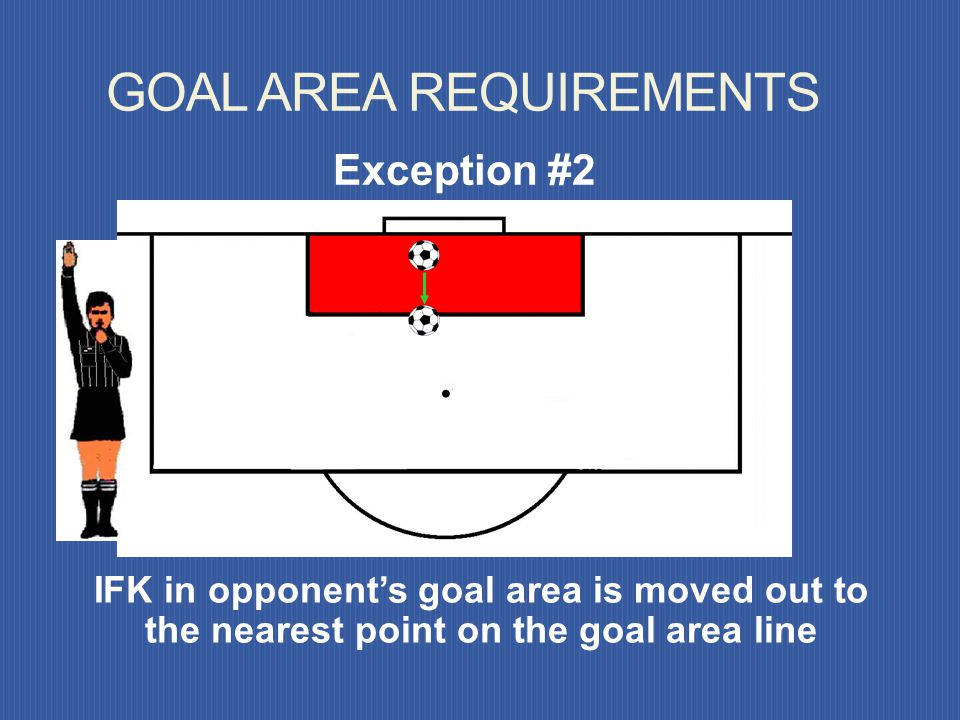 If given to a team within own goal area, Exception #1 GOAL AREA REQUIREMENTS 1. All opponents must be out of penalty area 2. Ball must clear penalty a