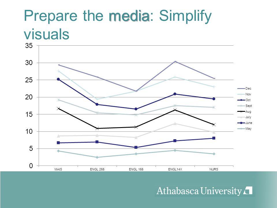 media Prepare the media: Simplify visuals