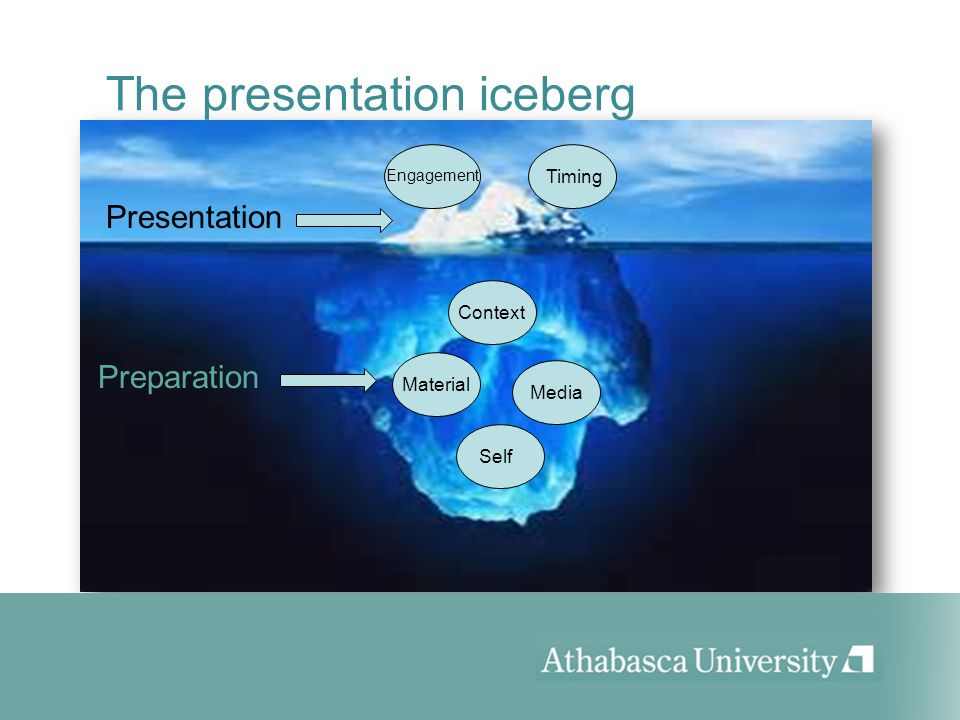 The presentation iceberg Context Material Media Self Preparation Presentation Engagement Timing