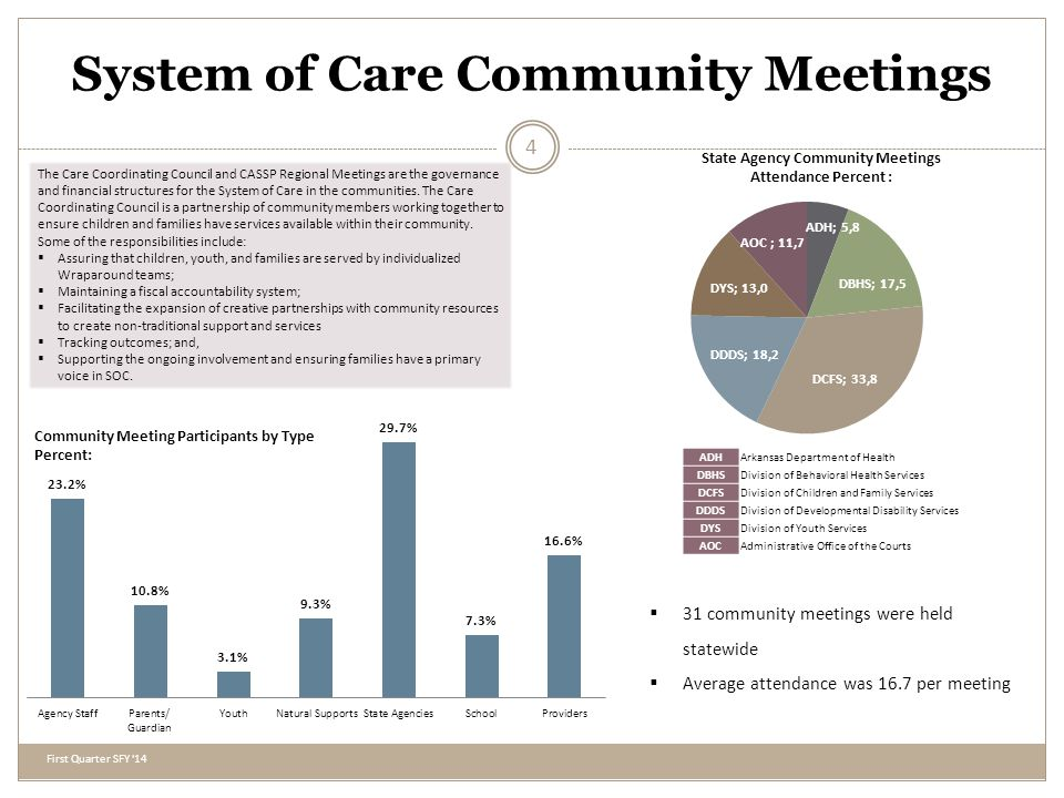 System of Care Clients Clients Served Per Area: 938 Active during the quarter 315 Referrals 73 In engagement phase 369 Client review meetings 208 Clients discharged First Quarter SFY 14 5 Wraparound is a family-driven, youth-guided, team-based approach that wraps services and supports around a family whose child or youth is at risk of removal from their home, school, and community due to severe to moderate behavioral health issues.