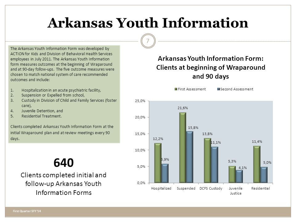 Arkansas Youth Information First Quarter SFY 14 7 The Arkansas Youth Information Form was developed by ACTION for Kids and Division of Behavioral Health Services employees in July 2011.