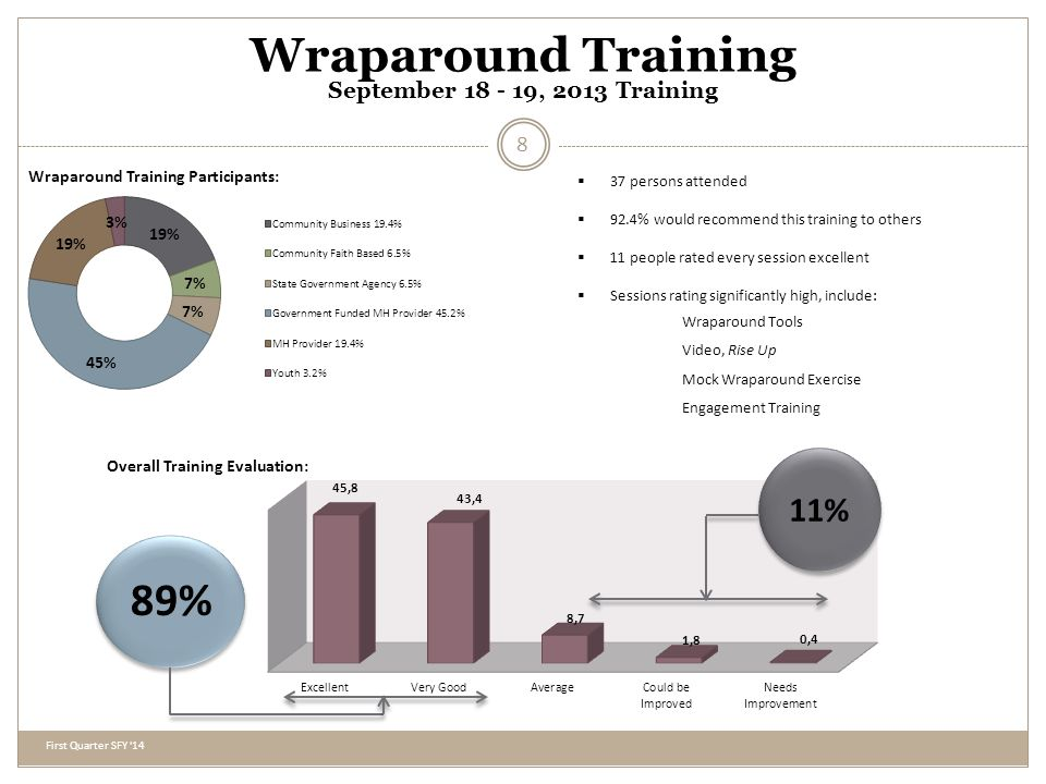 Wraparound Training September 18 - 19, 2013 Training Wraparound Training Participants: Overall Training Evaluation: 89% 11% 37 persons attended 92.4% would recommend this training to others 11 people rated every session excellent Sessions rating significantly high, include: Wraparound Tools Video, Rise Up Mock Wraparound Exercise Engagement Training First Quarter SFY 14 8