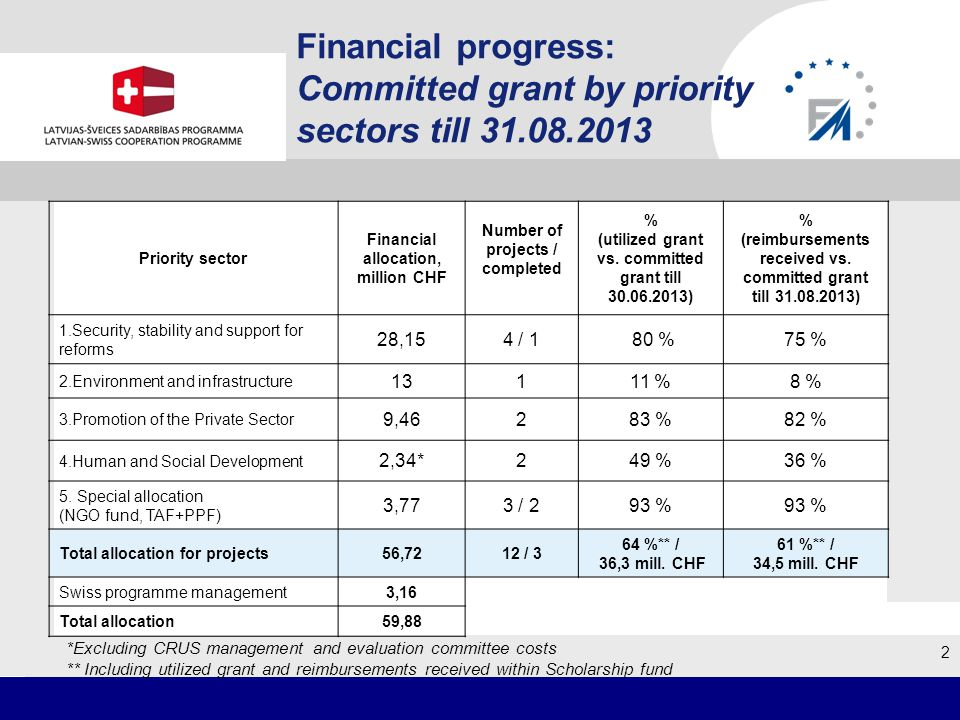 Financial progress: Committed grant by priority sectors till 31.08.2013 Priority sector Financial allocation, million CHF Number of projects / completed % (utilized grant vs.