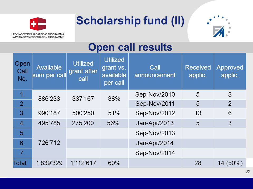 Scholarship fund (II) Open call results 22 grafiks Open Call No.