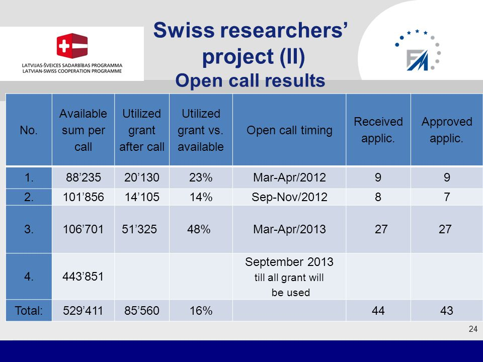 Swiss researchers project (II) Open call results 24 grafiks No.