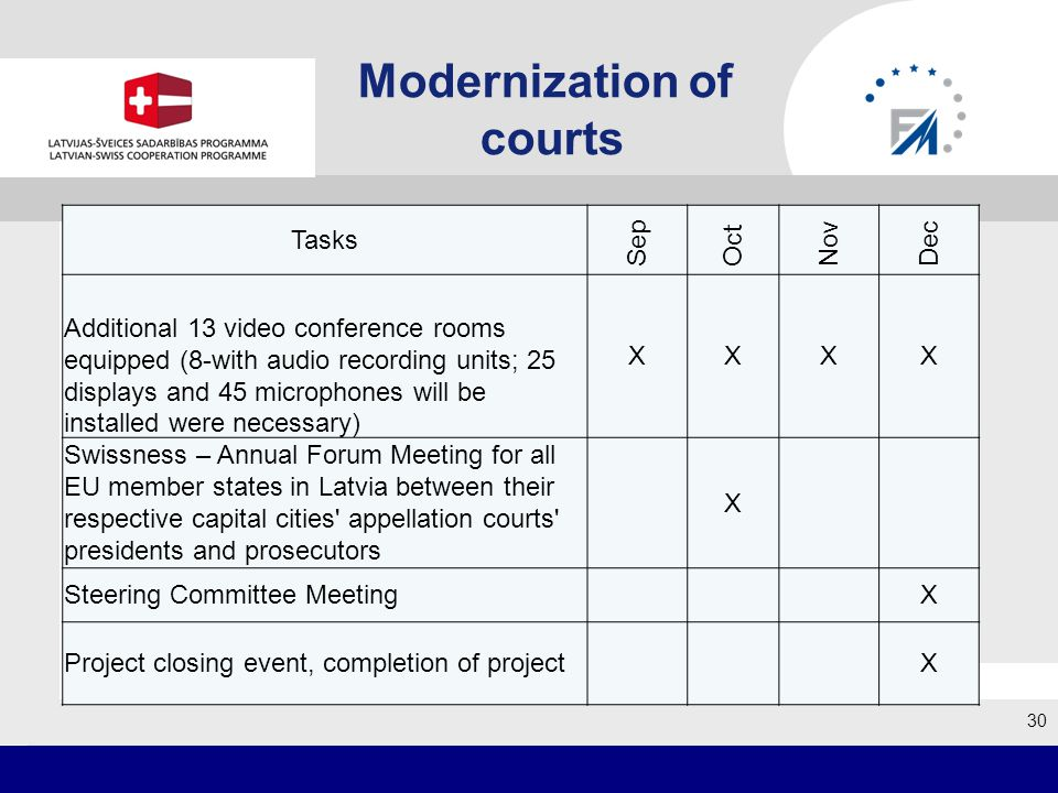 Modernization of courts 30 Tasks Sep Oct Nov Dec Additional 13 video conference rooms equipped (8-with audio recording units; 25 displays and 45 microphones will be installed were necessary) XXXX Swissness – Annual Forum Meeting for all EU member states in Latvia between their respective capital cities appellation courts presidents and prosecutors X Steering Committee Meeting X Project closing event, completion of project X
