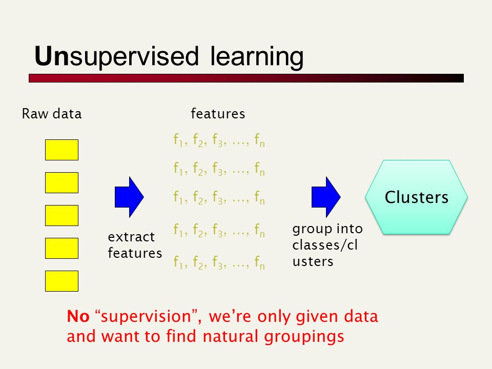 Unsupervised learning Raw data extract features f 1, f 2, f 3, …, f n features group into classes/cl usters No supervision, were only given data and want to find natural groupings Clusters