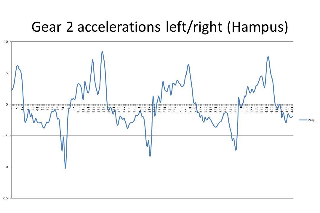 Gear 2 accelerations left/right (Hampus)