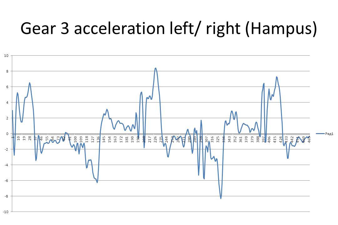 Gear 3 acceleration left/ right (Hampus)
