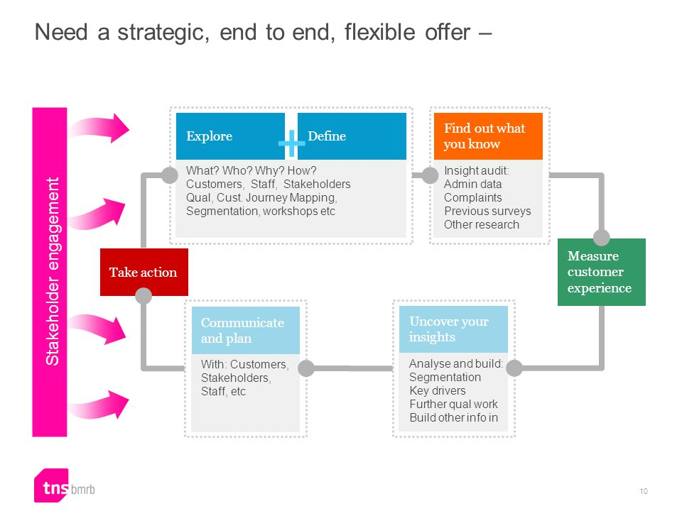 Need a strategic, end to end, flexible offer – Take action ExploreDefine Communicate and plan What.