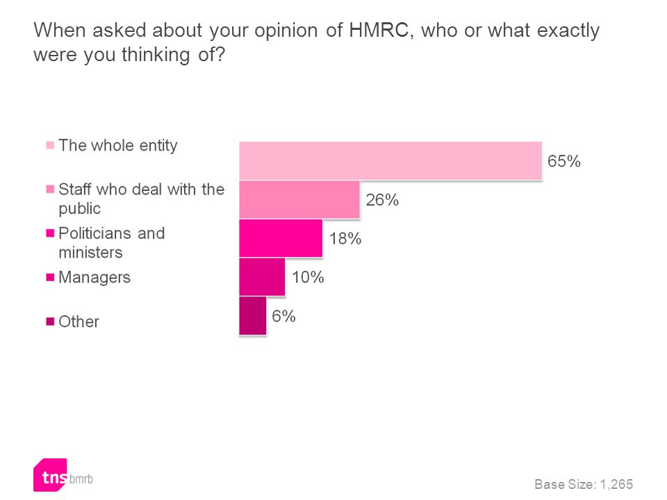 When asked about your opinion of HMRC, who or what exactly were you thinking of? Base Size: 1,265