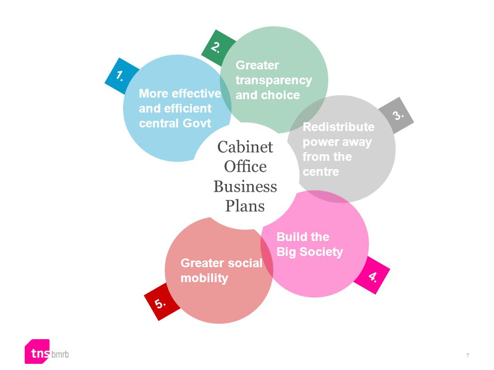5.More effective and efficient central Govt 4. More effective and efficient central Govt 3.