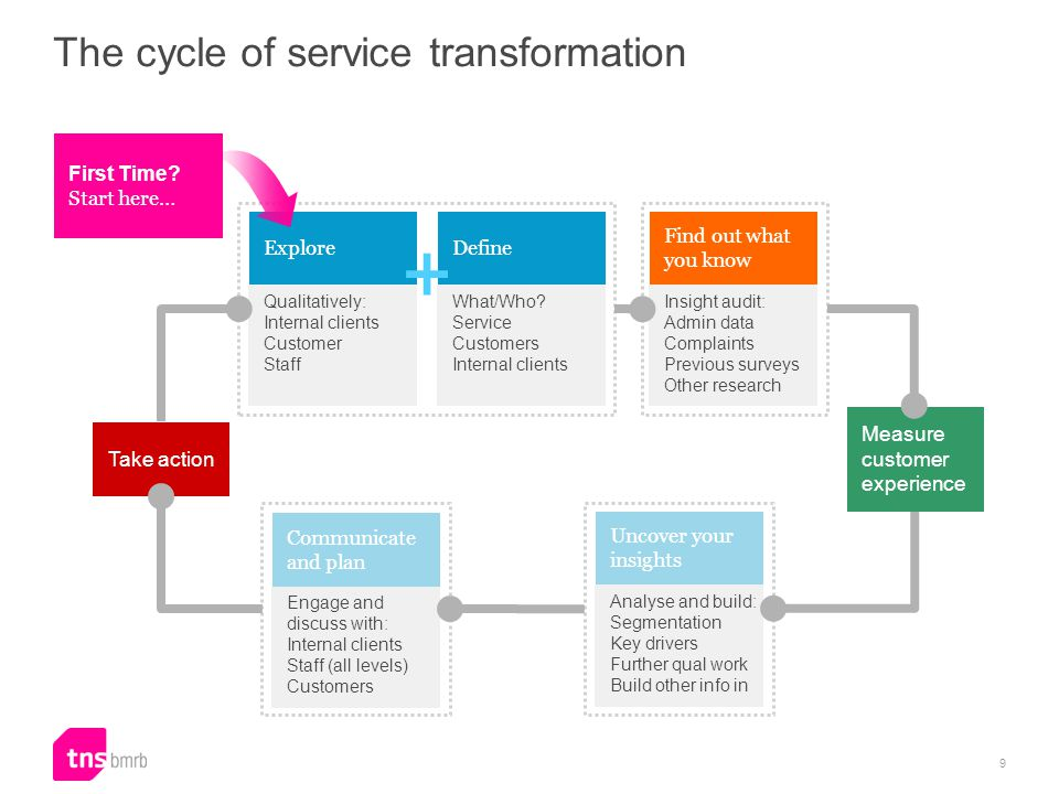 The cycle of service transformation First Time.
