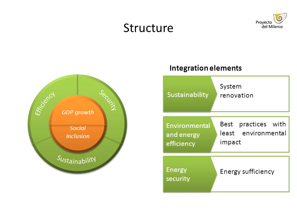 Structure Integration elements System renovation Environmental and energy efficiency Best practices with least environmental impact Sustainability Energy security Energy sufficiency GDP growth Social Inclusion GDP growth Social Inclusion