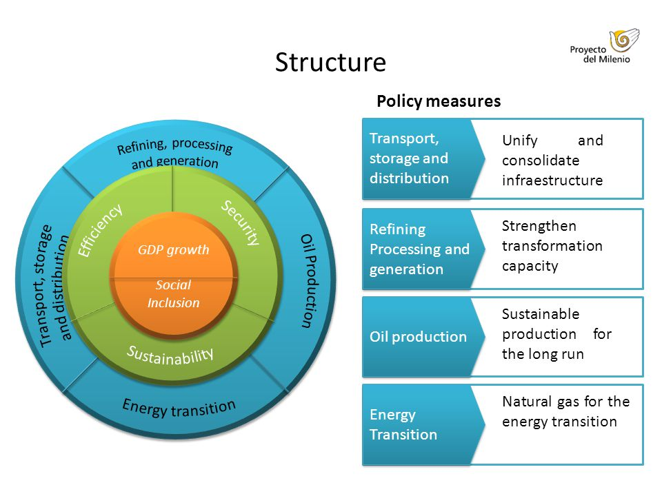 Policy measures Unify and consolidate infraestructure Refining Processing and generation Strengthen transformation capacity Transport, storage and distribution Oil production Sustainable production for the long run Energy Transition Natural gas for the energy transition Structure GDP growth Social Inclusion GDP growth Social Inclusion