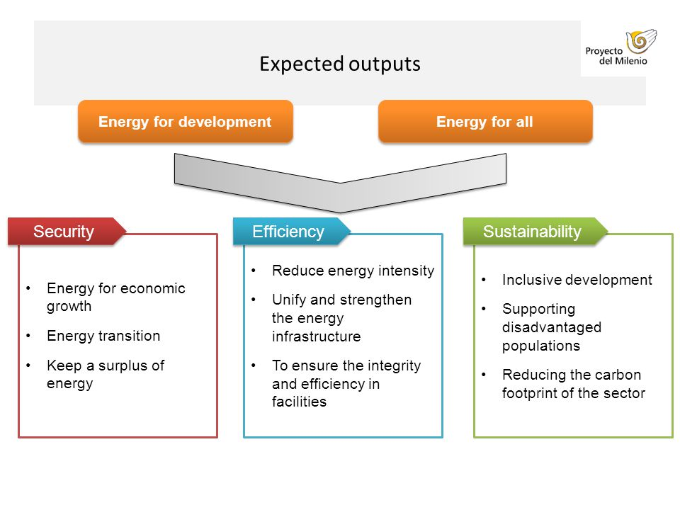 Energy for economic growth Energy transition Keep a surplus of energy Expected outputs Security Reduce energy intensity Unify and strengthen the energy infrastructure To ensure the integrity and efficiency in facilities Efficiency Inclusive development Supporting disadvantaged populations Reducing the carbon footprint of the sector Sustainability Energy for development Energy for all