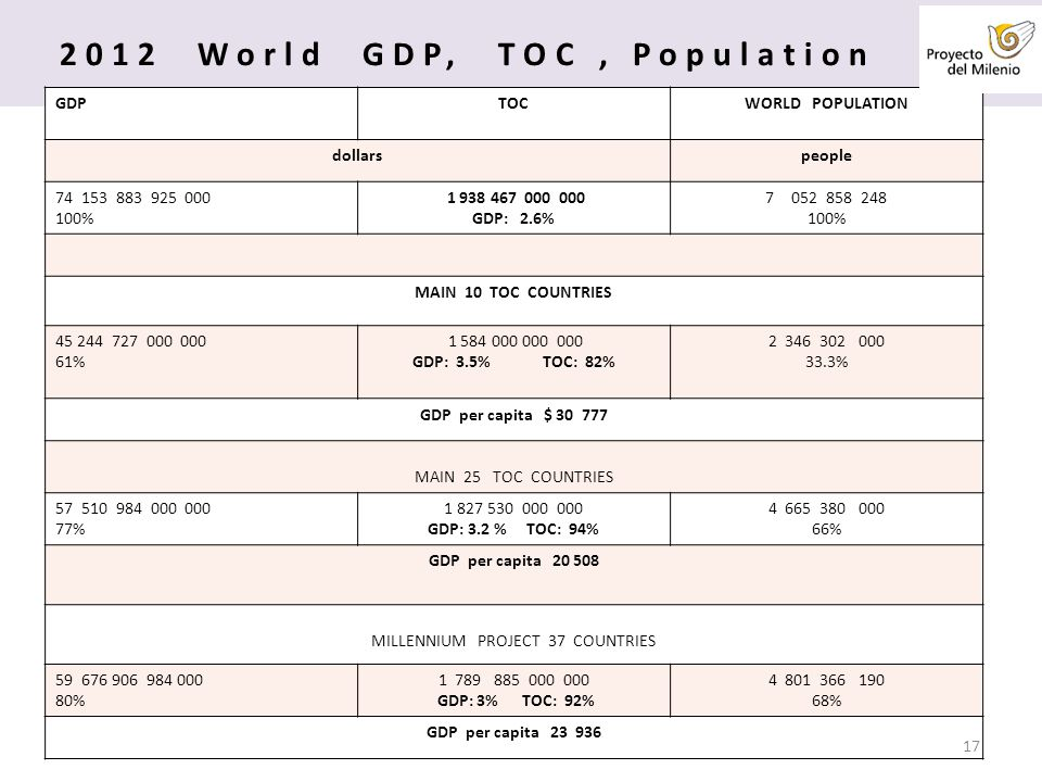 2012 World GDP, TOC, Population GDPTOCWORLD POPULATION dollarspeople 74153 883 925 000 100% 1 938 467 000 000 GDP: 2.6% 7052 858 248 100% MAIN 10 TOC COUNTRIES 45 244 727 000 000 61% 1 584 000 000 000 GDP: 3.5% TOC: 82% 2 346 302 000 33.3% GDP per capita $ 30 777 MAIN 25 TOC COUNTRIES 57510 984 000 000 77% 1 827 530 000 000 GDP: 3.2 % TOC: 94% 4 665 380 000 66% GDP per capita 20 508 MILLENNIUM PROJECT 37 COUNTRIES 59676 906 984 000 80% 1 789 885 000 000 GDP: 3% TOC: 92% 4 801 366 190 68% GDP per capita 23 936 17