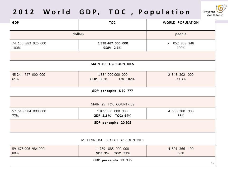 2012 World GDP, TOC, Population GDPTOCWORLD POPULATION dollarspeople 74153 883 925 000 100% 1 938 467 000 000 GDP: 2.6% 7052 858 248 100% MAIN 10 TOC