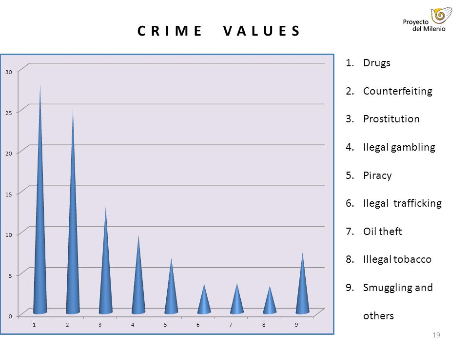 19 CRIME VALUES 1.Drugs 2.Counterfeiting 3.Prostitution 4.Ilegal gambling 5.Piracy 6.Ilegal trafficking 7.Oil theft 8.Illegal tobacco 9.Smuggling and