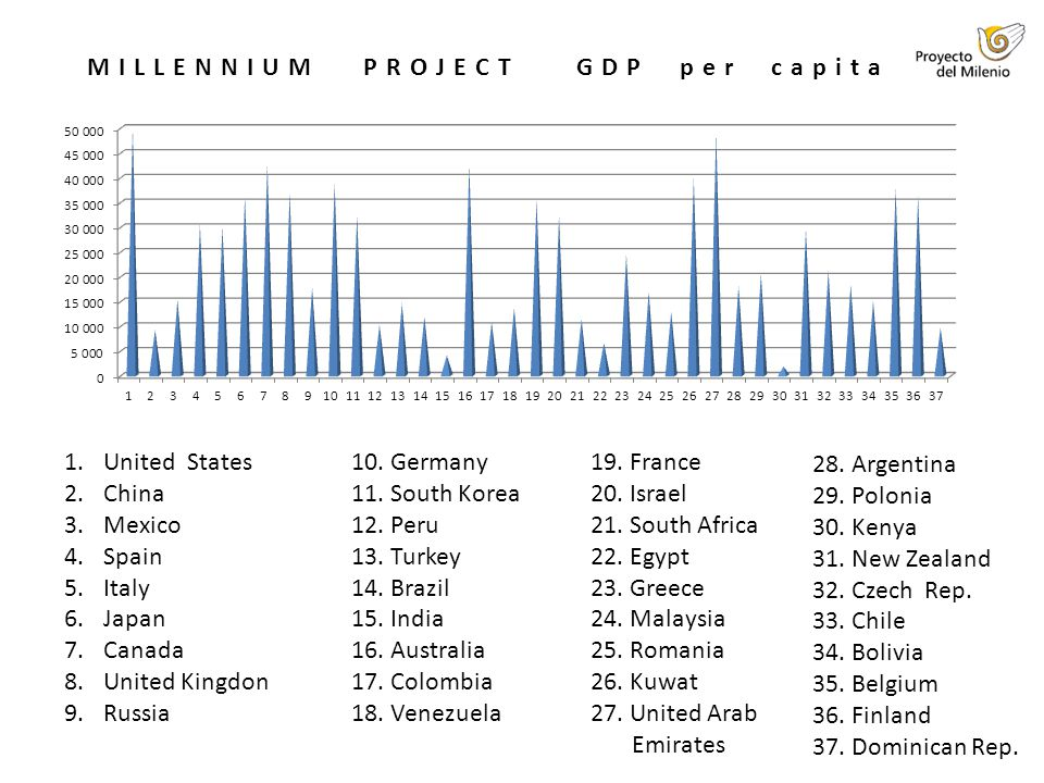MILLENNIUM PROJECT GDP per capita 1.United States 2.China 3.Mexico 4.Spain 5.Italy 6.Japan 7.Canada 8.United Kingdon 9.Russia 10.