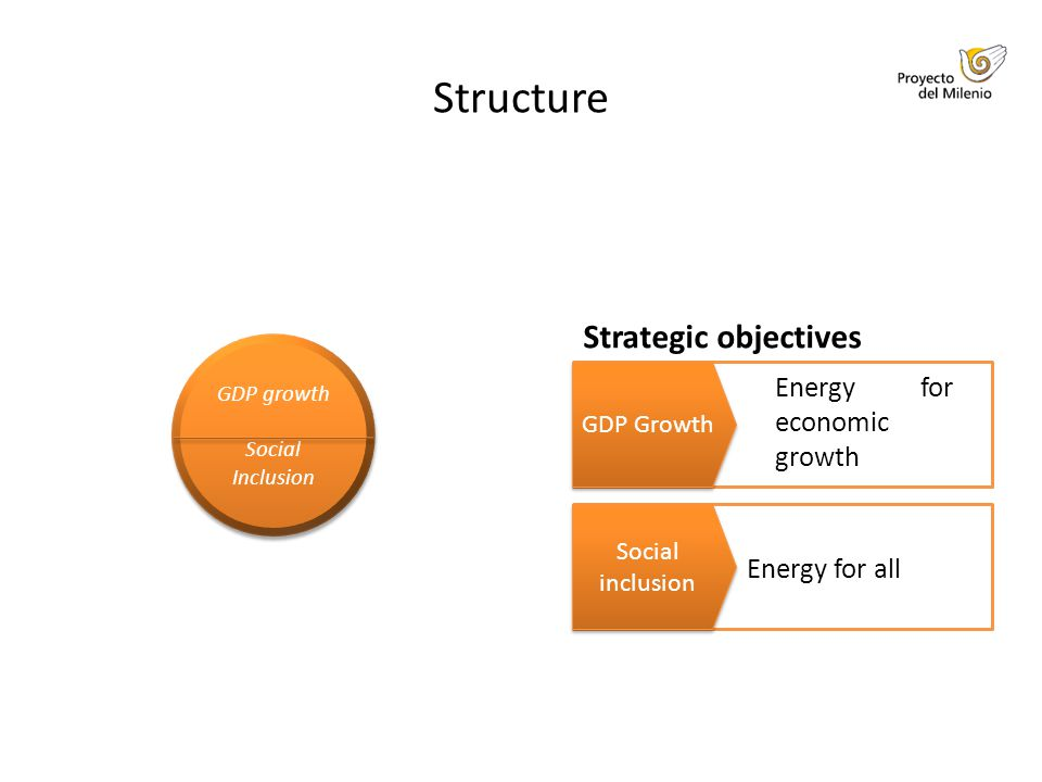 Structure Strategic objectives GDP Growth Energy for economic growth Social inclusion Energy for all GDP growth Social Inclusion GDP growth Social Inclusion