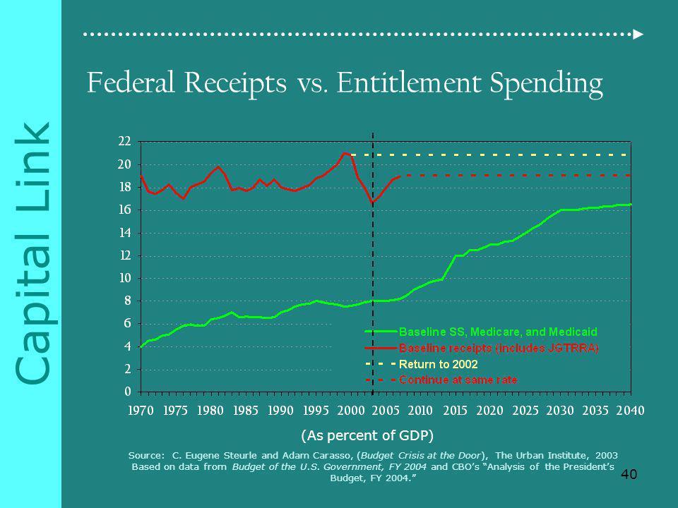 Capital Link Federal Receipts vs. Entitlement Spending Source: C.