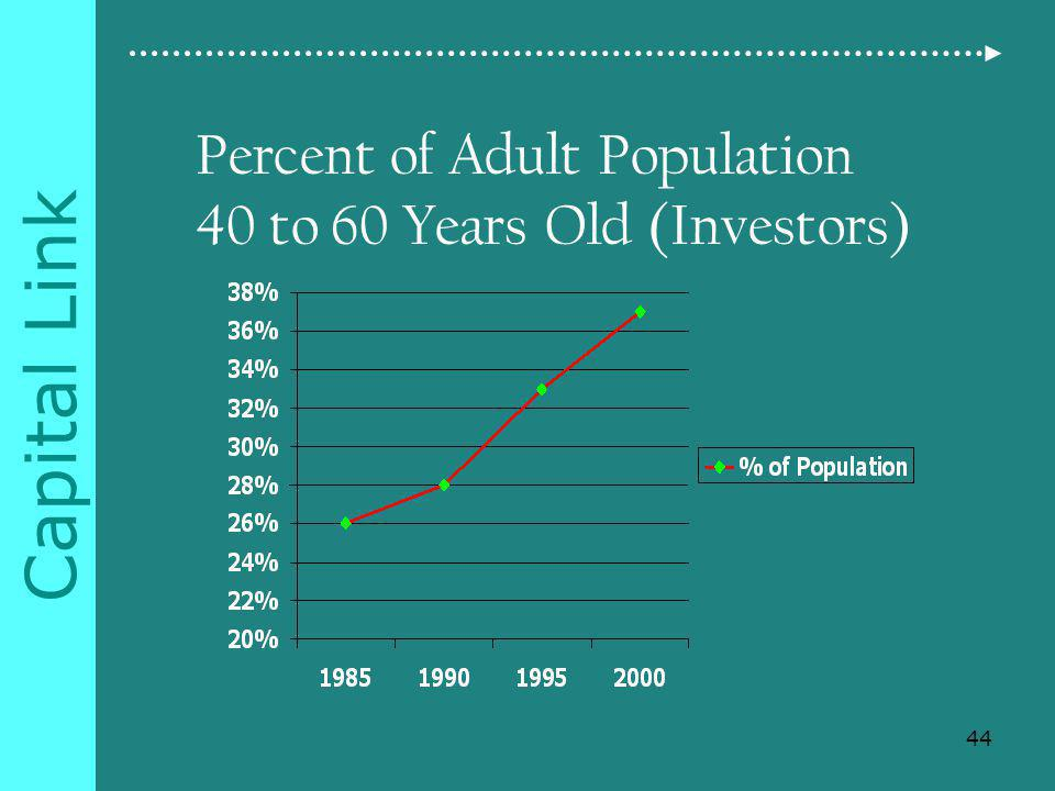 Capital Link Percent of Adult Population 40 to 60 Years Old (Investors) 44