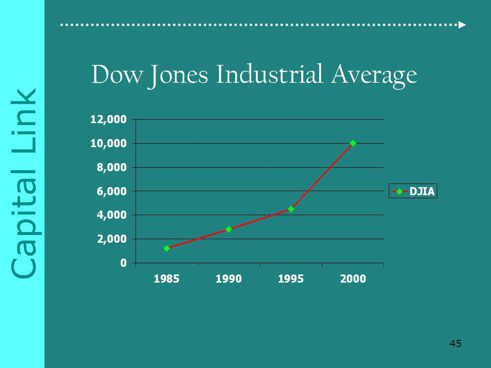 Capital Link Dow Jones Industrial Average 45