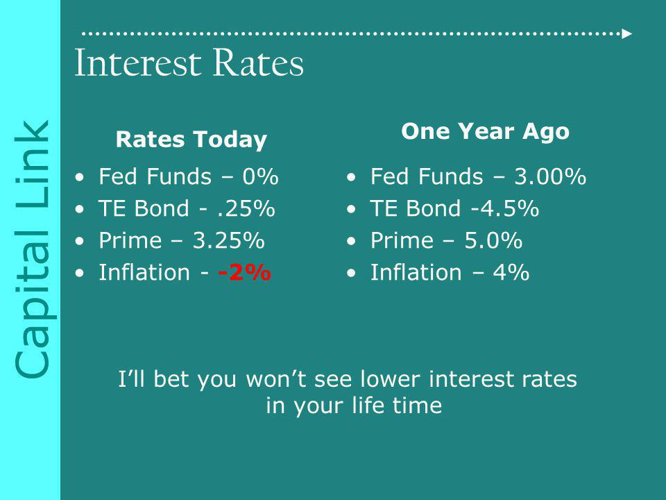 Capital Link Interest Rates Rates Today Fed Funds – 0% TE Bond -.25% Prime – 3.25% Inflation - -2% One Year Ago Fed Funds – 3.00% TE Bond -4.5% Prime – 5.0% Inflation – 4% Ill bet you wont see lower interest rates in your life time