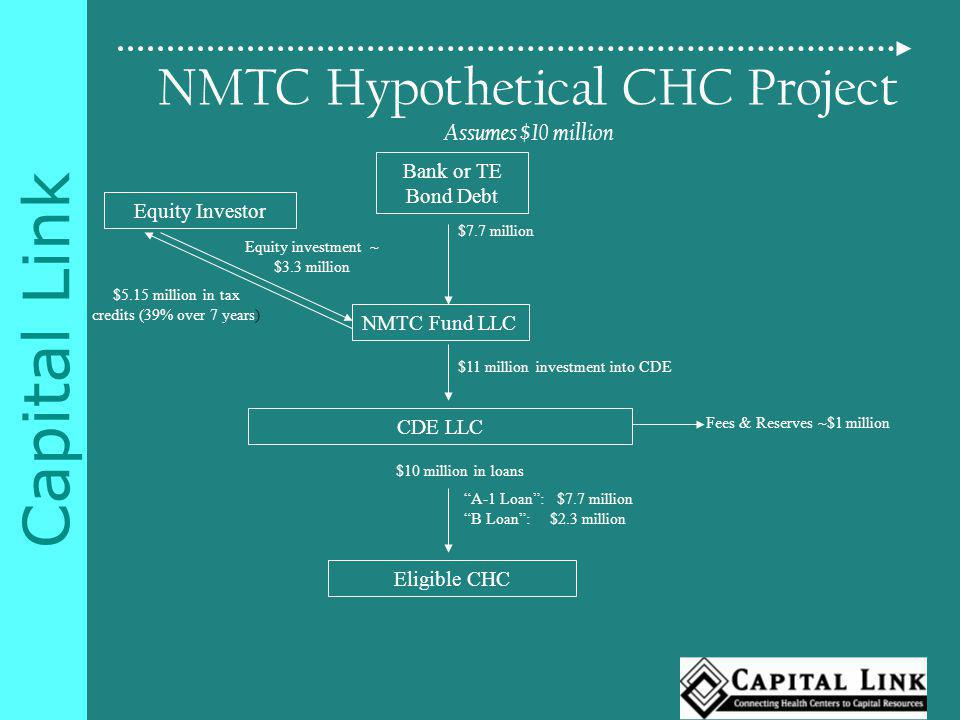 Capital Link NMTC Hypothetical CHC Project Assumes $10 million Equity Investor CDE LLC Equity investment ~ $3.3 million Eligible CHC Fees & Reserves ~$1 million NMTC Fund LLC $11 million investment into CDE $10 million in loans Bank or TE Bond Debt A-1 Loan: $7.7 million B Loan: $2.3 million $7.7 million $5.15 million in tax credits (39% over 7 years)