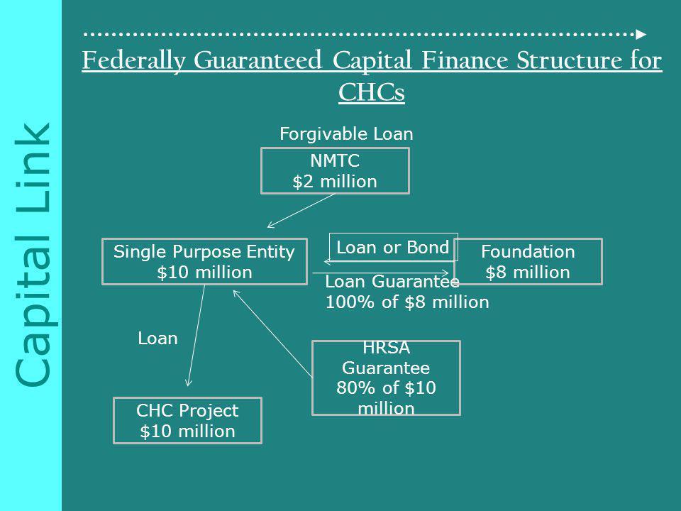 Capital Link NMTC $2 million Single Purpose Entity $10 million Foundation $8 million CHC Project $10 million HRSA Guarantee 80% of $10 million Loan or Bond Loan Guarantee 100% of $8 million Forgivable Loan Loan Federally Guaranteed Capital Finance Structure for CHCs