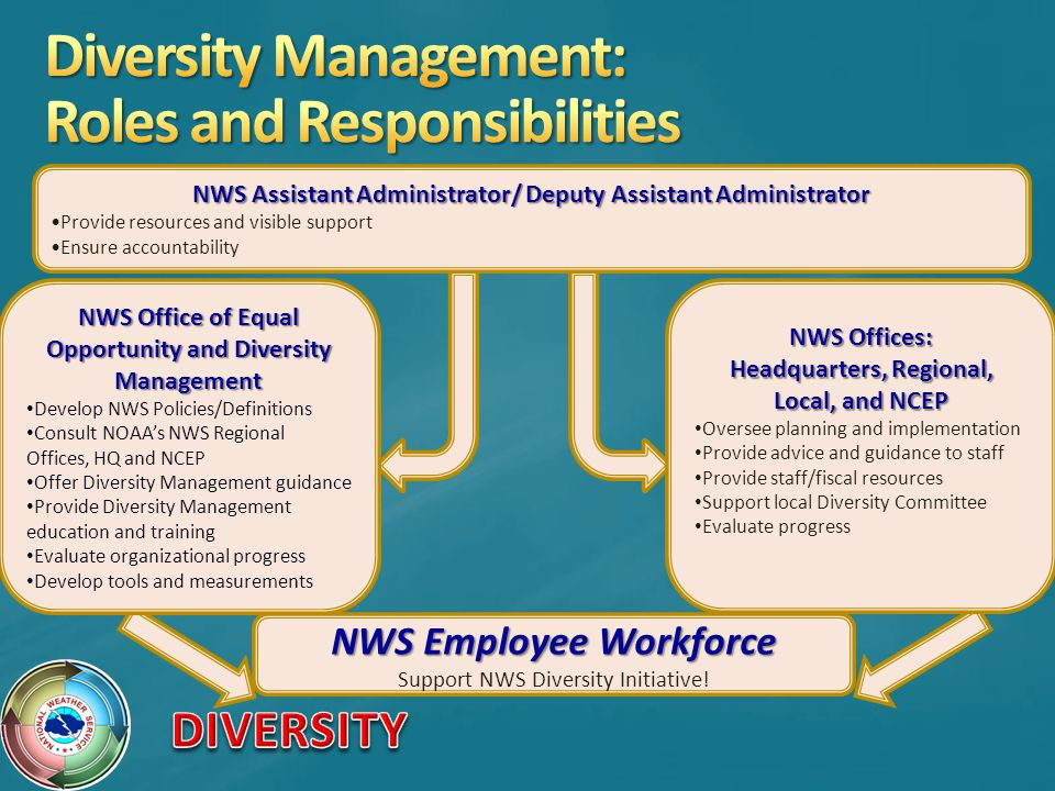 NWS Assistant Administrator/ Deputy Assistant Administrator Provide resources and visible support Ensure accountability NWS Offices: Headquarters, Regional, Local, and NCEP Oversee planning and implementation Provide advice and guidance to staff Provide staff/fiscal resources Support local Diversity Committee Evaluate progress NWS Employee Workforce Support NWS Diversity Initiative.