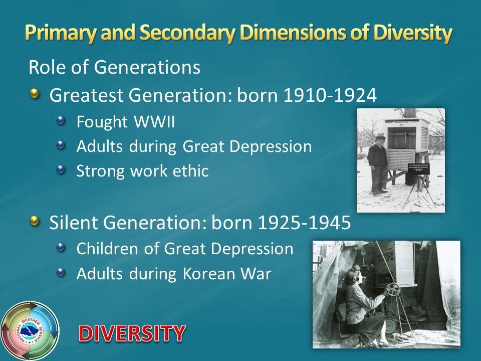 Role of Generations Greatest Generation: born 1910-1924 Fought WWII Adults during Great Depression Strong work ethic Silent Generation: born 1925-1945 Children of Great Depression Adults during Korean War