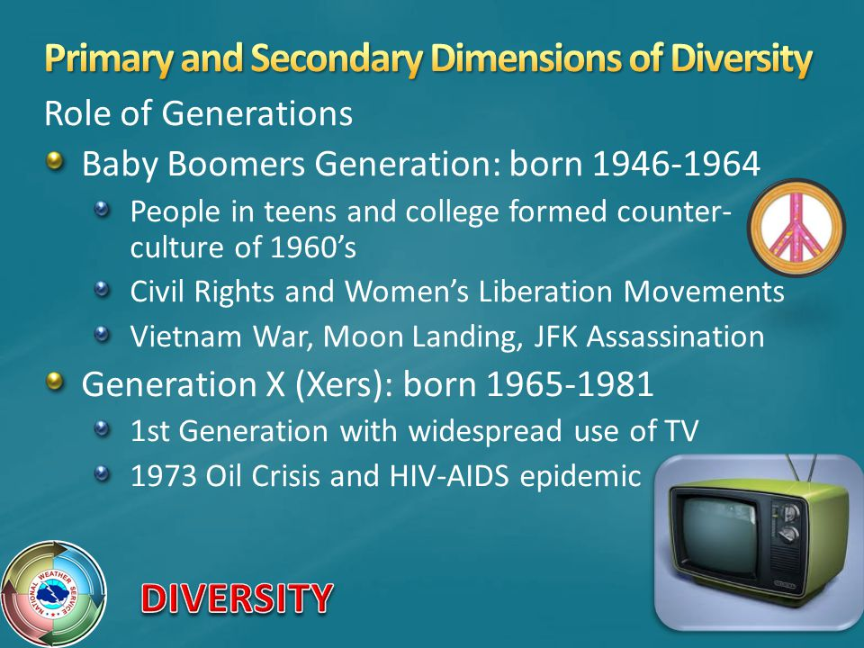 Role of Generations Baby Boomers Generation: born 1946-1964 People in teens and college formed counter- culture of 1960s Civil Rights and Womens Liberation Movements Vietnam War, Moon Landing, JFK Assassination Generation X (Xers): born 1965-1981 1st Generation with widespread use of TV 1973 Oil Crisis and HIV-AIDS epidemic