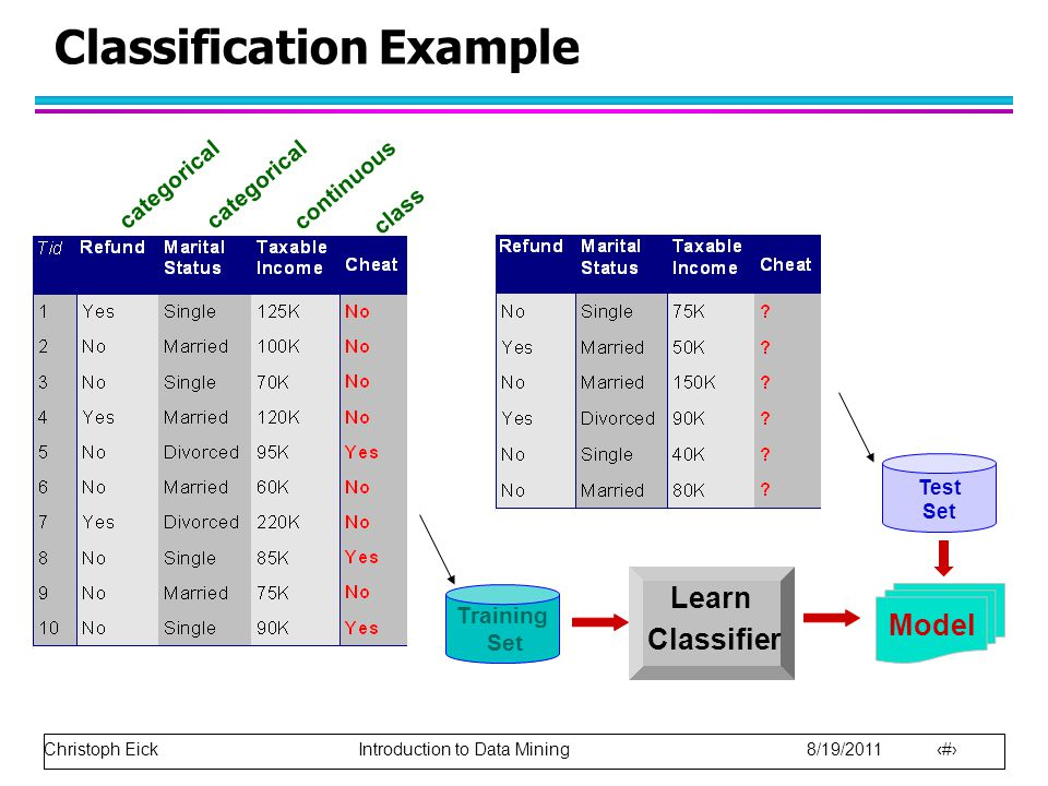 Christoph Eick Introduction to Data Mining 8/19/2011 12 Classification Example categorical continuous class Test Set Training Set Model Learn Classifi