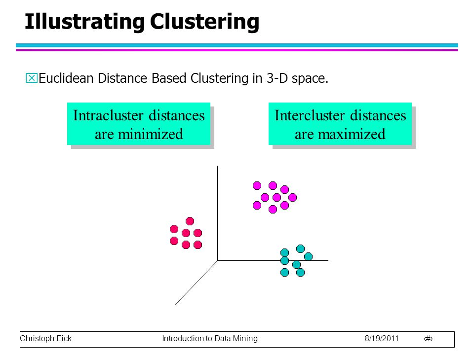 Christoph Eick Introduction to Data Mining 8/19/2011 19 Illustrating Clustering xEuclidean Distance Based Clustering in 3-D space. Intracluster distan