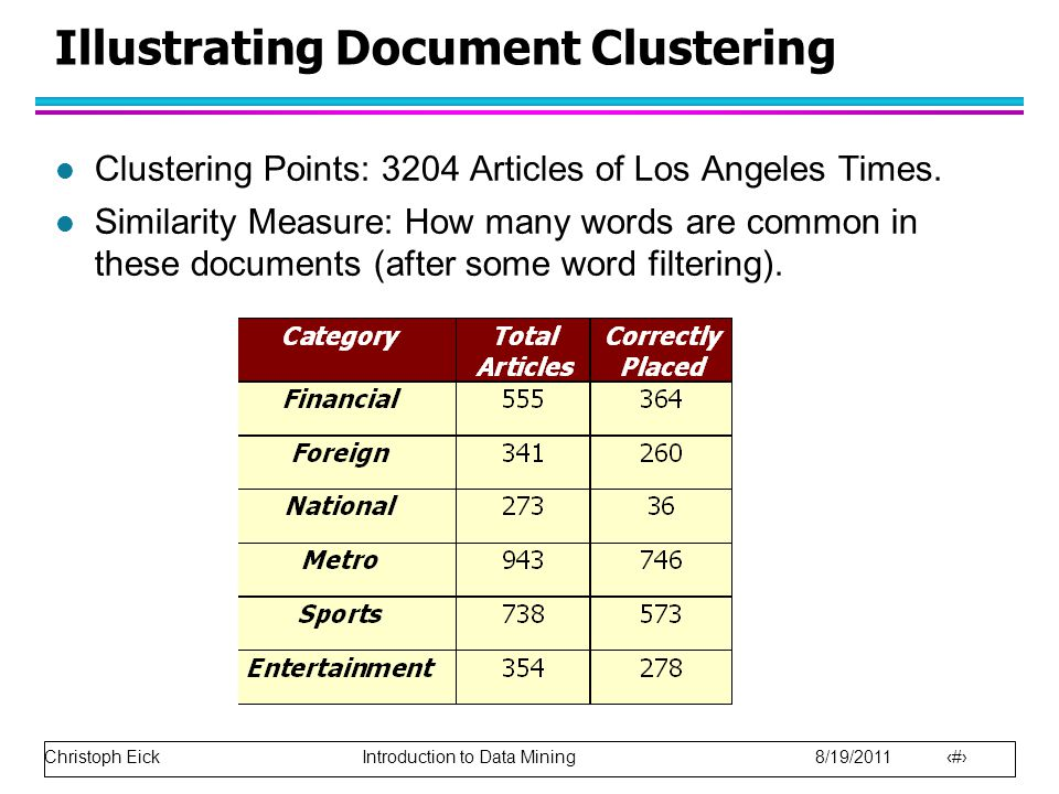 Christoph Eick Introduction to Data Mining 8/19/2011 22 Illustrating Document Clustering l Clustering Points: 3204 Articles of Los Angeles Times.