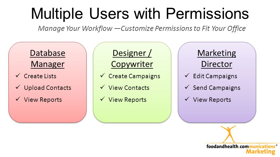 Multiple Users with Permissions Marketing Director Edit Campaigns Send Campaigns View Reports Marketing Director Edit Campaigns Send Campaigns View Re