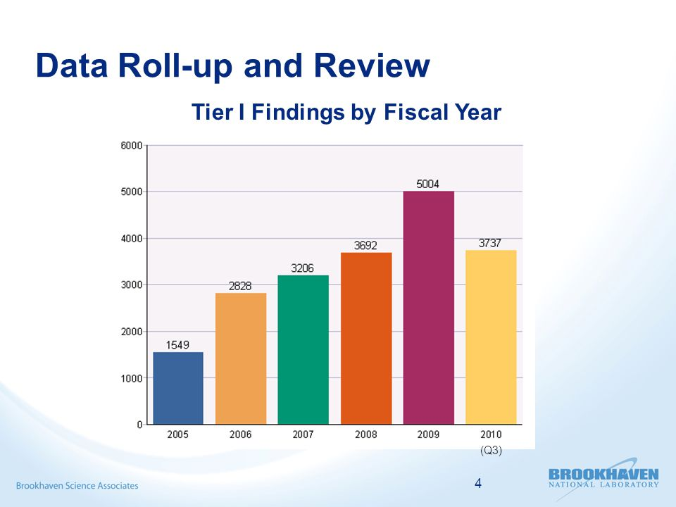 4 Data Roll-up and Review Tier I Findings by Fiscal Year (Q3)