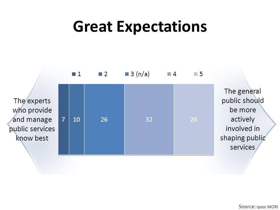 Source: http://www.rufuspollock.org/economics/papers/economics_of_psi.pdf