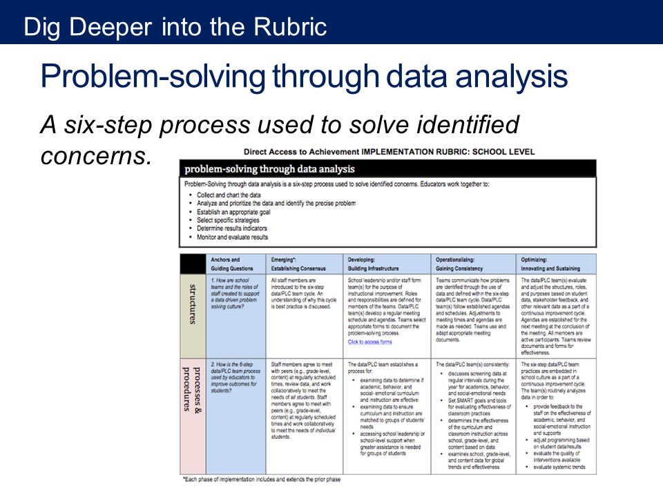 Problem-solving through data analysis A six-step process used to solve identified concerns.