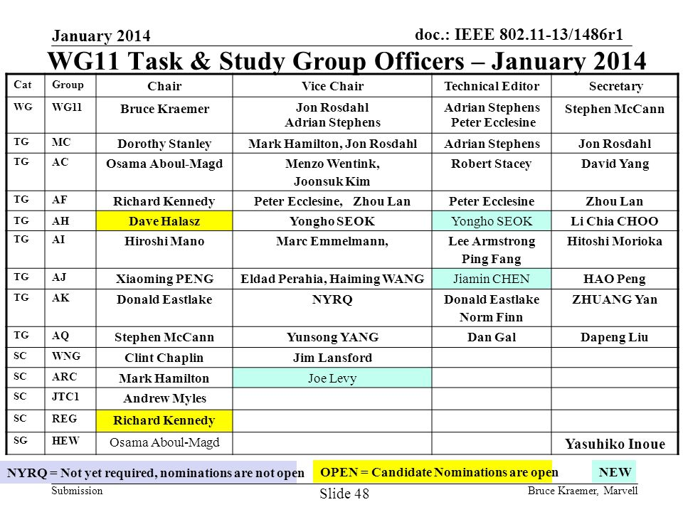 doc.: IEEE 802.11-13/1486r1 Submission January 2014 WG11 Task & Study Group Officers – January 2014 NYRQ = Not yet required, nominations are not open OPEN = Candidate Nominations are open NEW Bruce Kraemer, Marvell Slide 48 CatGroup ChairVice ChairTechnical Editor Secretary WG WG11 Bruce Kraemer Jon Rosdahl Adrian Stephens Peter Ecclesine Stephen McCann TG MC Dorothy StanleyMark Hamilton, Jon RosdahlAdrian StephensJon Rosdahl TG AC Osama Aboul-MagdMenzo Wentink, Joonsuk Kim Robert StaceyDavid Yang TG AF Richard KennedyPeter Ecclesine, Zhou LanPeter EcclesineZhou Lan TG AH Dave HalaszYongho SEOK Li Chia CHOO TG AI Hiroshi ManoMarc Emmelmann,Lee Armstrong Ping Fang Hitoshi Morioka TG AJ Xiaoming PENGEldad Perahia, Haiming WANGJiamin CHENHAO Peng TG AK Donald EastlakeNYRQDonald Eastlake Norm Finn ZHUANG Yan TG AQ Stephen McCannYunsong YANGDan GalDapeng Liu SC WNG Clint ChaplinJim Lansford SC ARC Mark HamiltonJoe Levy SC JTC1 Andrew Myles SC REG Richard Kennedy SG HEW Osama Aboul-Magd Yasuhiko Inoue