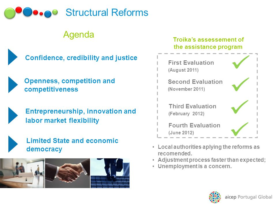 Agenda Confidence, credibility and justice Openness, competition and competitiveness Entrepreneurship, innovation and labor market flexibility Limited State and economic democracy First Evaluation (August 2011) Second Evaluation (November 2011) Third Evaluation (February 2012) Troikas assessement of the assistance program Structural Reforms Fourth Evaluation (June 2012) Local authorities aplying the reforms as recomended.