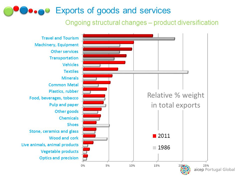 Exports of goods and services Ongoing structural changes – product diversification