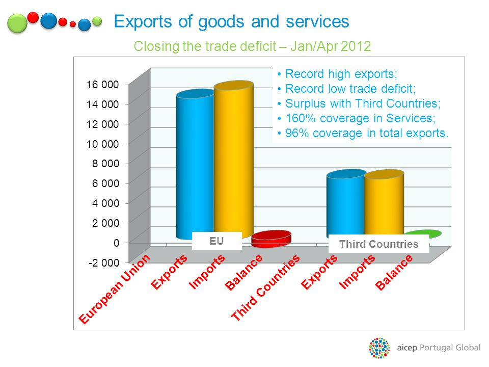 Exports of goods and services Closing the trade deficit – Jan/Apr 2012 EU Third Countries Record high exports; Record low trade deficit; Surplus with Third Countries; 160% coverage in Services; 96% coverage in total exports.