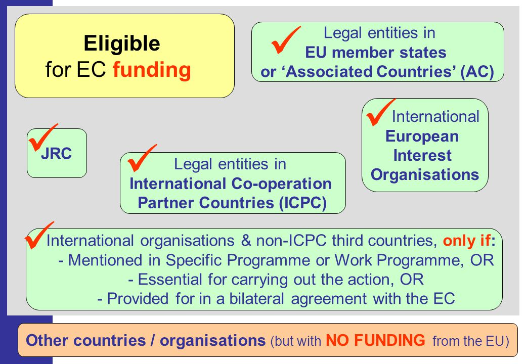Eligible for EC funding Other countries / organisations (but with NO FUNDING from the EU) Legal entities in EU member states or Associated Countries (AC) JRC International European Interest Organisations Legal entities in International Co-operation Partner Countries (ICPC) International organisations & non-ICPC third countries, only if: - Mentioned in Specific Programme or Work Programme, OR - Essential for carrying out the action, OR - Provided for in a bilateral agreement with the EC