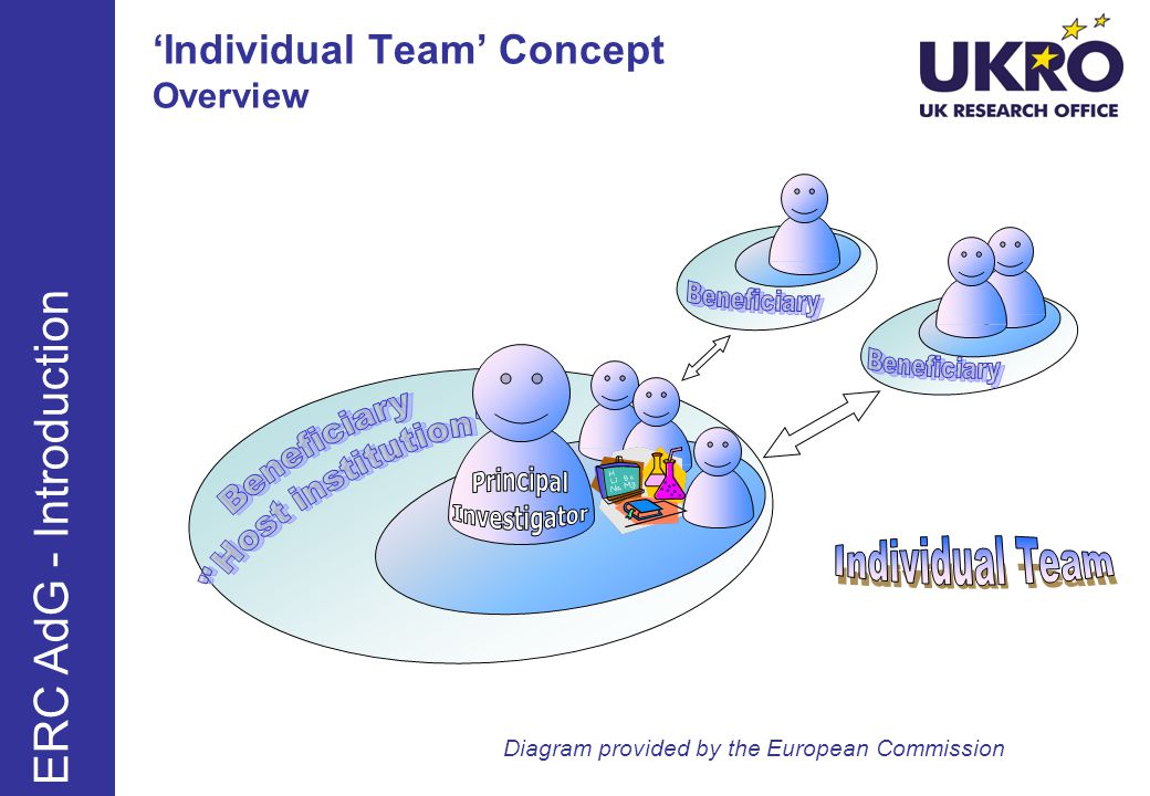 Individual Team Concept Overview Diagram provided by the European Commission ERC AdG - Introduction