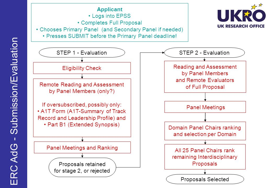 Remote Reading and Assessment by Panel Members (only?) If oversubscribed, possibly only: A1T Form (A1T-Summary of Track Record and Leadership Profile) and Part B1 (Extended Synopsis) Panel Meetings and Ranking Proposals retained for stage 2, or rejected STEP 2 - Evaluation Panel Meetings Domain Panel Chairs ranking and selection per Domain Proposals Selected Reading and Assessment by Panel Members and Remote Evaluators of Full Proposal Applicant Logs into EPSS Completes Full Proposal Chooses Primary Panel (and Secondary Panel if needed) Presses SUBMIT before the Primary Panel deadline.