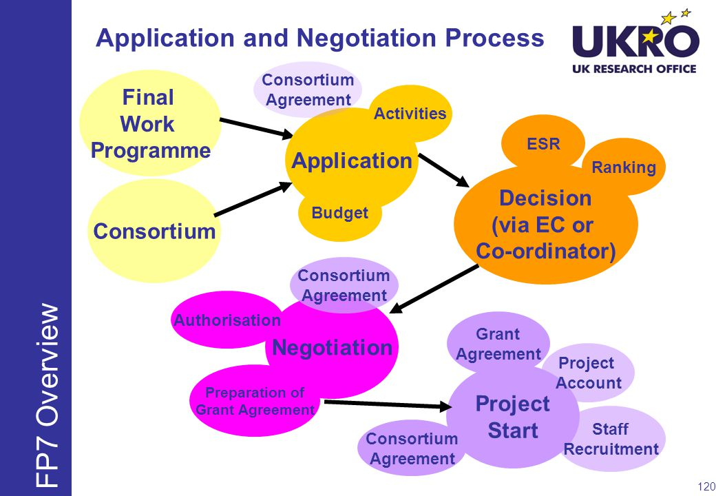 Application and Negotiation Process Final Work Programme Consortium Application Activities Decision (via EC or Co-ordinator) Negotiation Project Start Preparation of Grant Agreement Authorisation Project Account Staff Recruitment ESR Grant Agreement Consortium Agreement Budget Ranking Consortium Agreement Consortium Agreement 120 FP7 Overview
